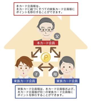 家族間でポイント分け与えのイメージ
